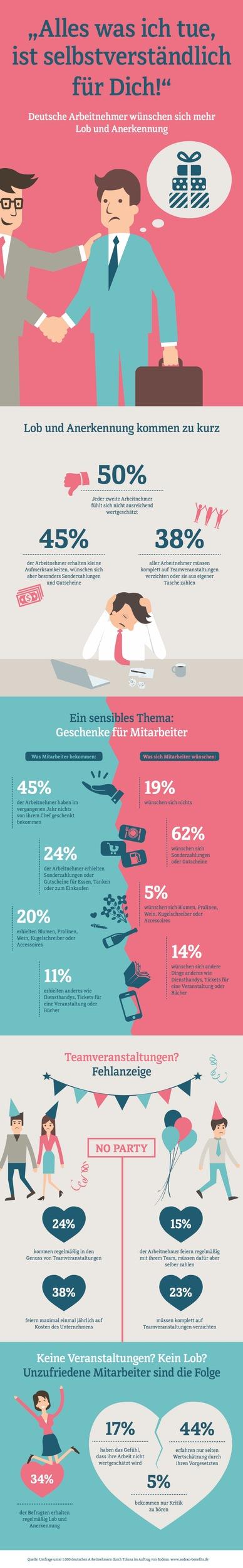 Fuer-dich-ist-alles-was-ich-tue-selbstverstaendlich-Deutsche-Arbeitnehmer-wuenschen-sich-mehr-Lob-und-Anerkennung