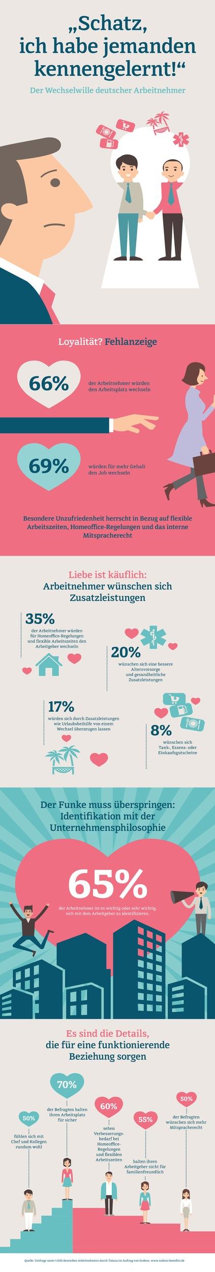 Schatz-ich-habe-jemanden-kennengelernt-Der-Wechselwille-deutscher-Arbeitnehmer