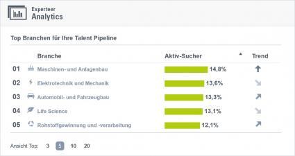 Experteer-launcht-Analytics-Arbeitsmarktanalysen-auf-einen-Klick