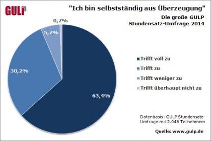 IT-Freelancer-in-Deutschland-Motiviert-und-umsatzstark-Ergebnisse-der-grossen-GULP-Stundensatz-Umfrage-2014