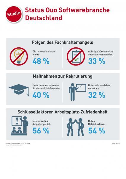 Studie-Fachkraeftemangel-hat-eklatante-Auswirkungen-auf-die-Innovationskraft-der-deutschen-Softwarebranche