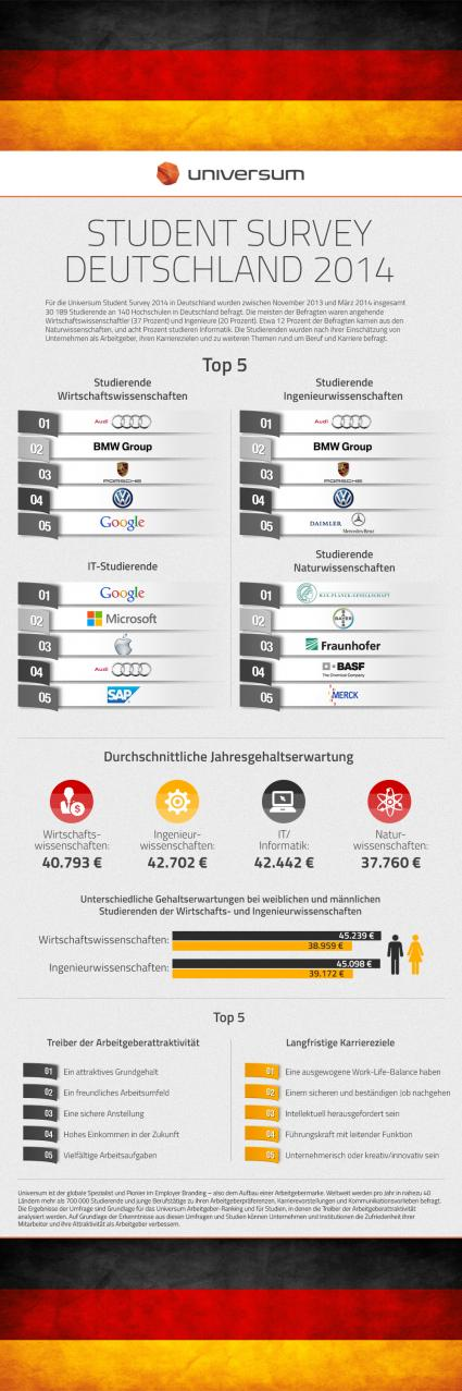 Audi-beliebtester-Arbeitgeber-fuer-angehende-Wirtschaftswissenschaftler-und-Ingenieure-im-Universum-Arbeitgeber-Ranking