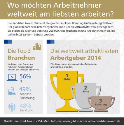 Global-Randstad-Award-2014-BMW-ist-weltweit-attraktivster-Arbeitgeber