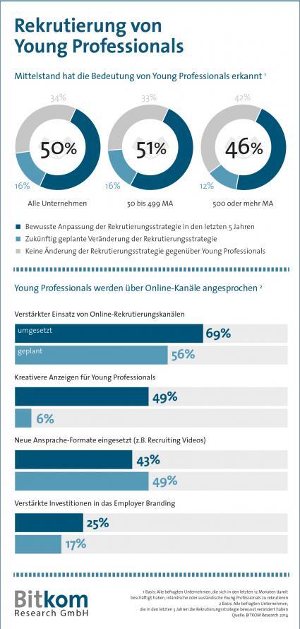 Nachwuchssorgen-Wettbewerb-um-Young-Professionals-zwingt-deutsche-Unternehmen-zum-Strategiewechsel