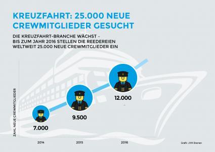 Kreuzfahrt-Die-Branche-sucht-25-000-neue-Mitarbeiter
