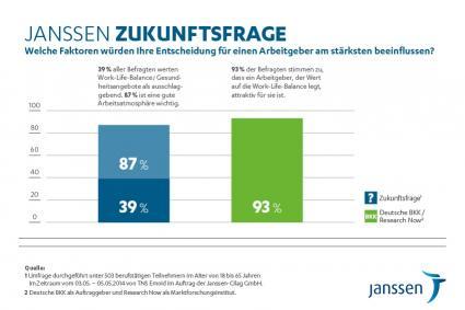 Sechste-Janssen-Zukunftsfrage-Womit-punkten-Arbeitgeber-bei-Bewerbern