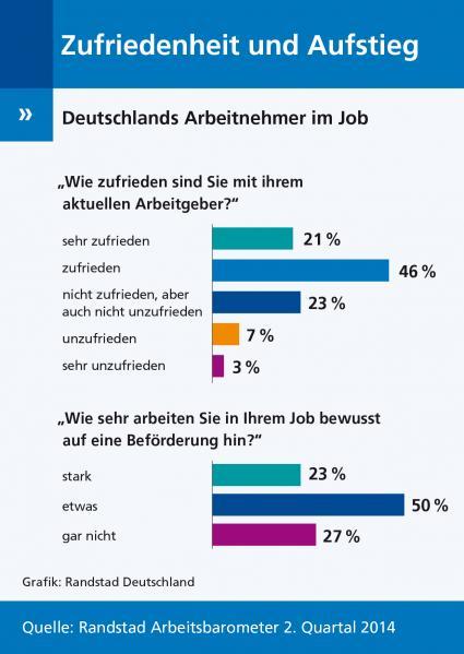 Randstad-Arbeitsbarometer-2-2014-Befoerderung-Jobwechsel-Karrierechancen-Was-bewegt-Deutschlands-Arbeitnehmer