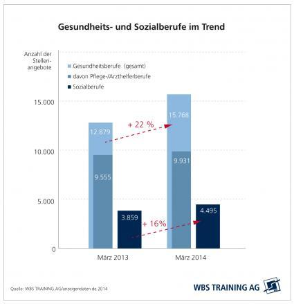 Wachsende-Nachfrage-und-vielfaeltige-Berufsperspektiven-bei-Gesundheits-Pflege-und-Sozialberufen-Weiterbildungsspezialist-WBS-Training-AG-analysiert-deutschen-Jobmarkt