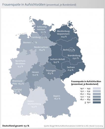 Nur-jeder-sechste-Aufsichtsrat-ist-mit-einer-Frau-besetzt-mehr-weibliche-Aufsichtsraete-in-Ostdeutschland