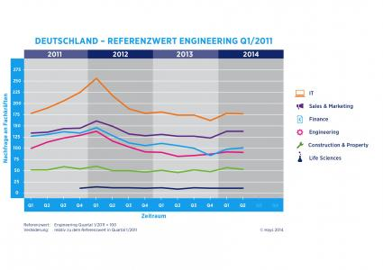 Hays-Fachkraefte-Index-Arbeitsmarkt-fuer-Fachkraefte-zeigt-sich-sehr-stabil