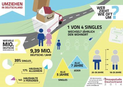 Wohnungsnot-369-Millionen-deutsche-Singles-sind-akut-betroffen
