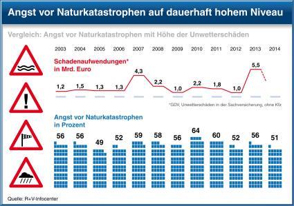 Studie-der-RV-Versicherung-Die-Aengste-der-Deutschen-2014-Deutsche-im-Stimmungshoch-aber-weiterhin-Angst-ums-Geld-die-Umwelt-und-die-Gesundheit