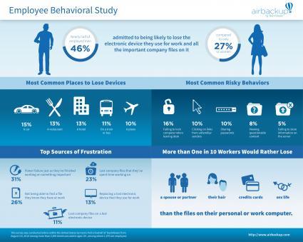 airbackup-Verhaltensstudie-unter-Arbeitnehmern-Maenner-verlieren-ihre-elektronischen-Geraete-eher-als-Frauen