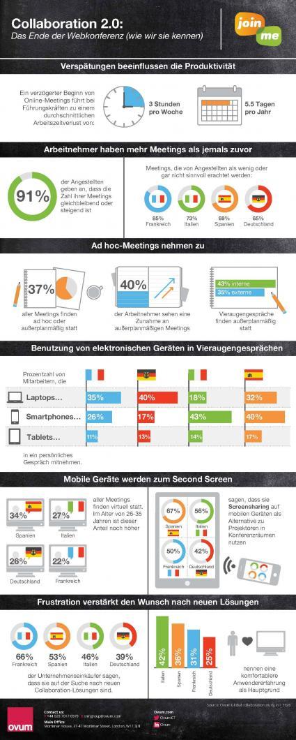 Neue-Studie-von-Ovum-und-LogMeIn-zeigt-dass-Arbeitnehmer-immer-mehr-Zeit-in-Meetings-verbringen-Fuehrungskraefte-verlieren-ueber-fuenf-Tage-pro-Jahr-nur-durch-Verzoegerungen-bei-Online-Meetings