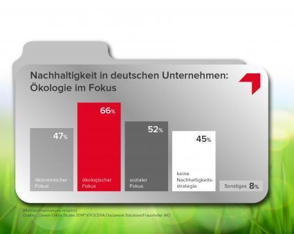 Green-Office-Studie-2014-Nachhaltige-Gestaltung-von-Buero-und-Arbeitsumgebungen-hat-enormes-Marktpotenzial