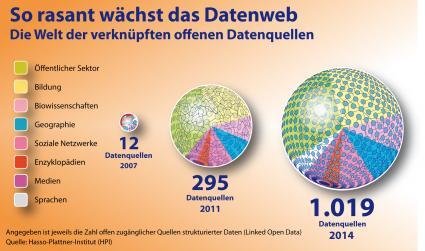 Hasso-Plattner-Institut-Web-der-Daten-seit-2011-mehr-als-verdreifacht