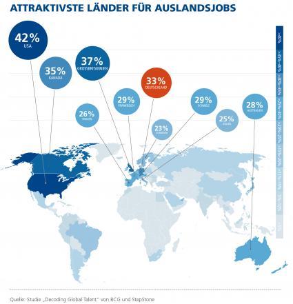 Zwei-Drittel-der-Arbeitskraefte-weltweit-wuerden-fuer-einen-Job-ins-Ausland-ziehen