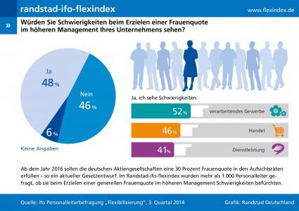 Randstad-Flexindex-3-2014-Personaler-sind-unsicher-Ist-eine-Frauenquote-praktisch-umsetzbar
