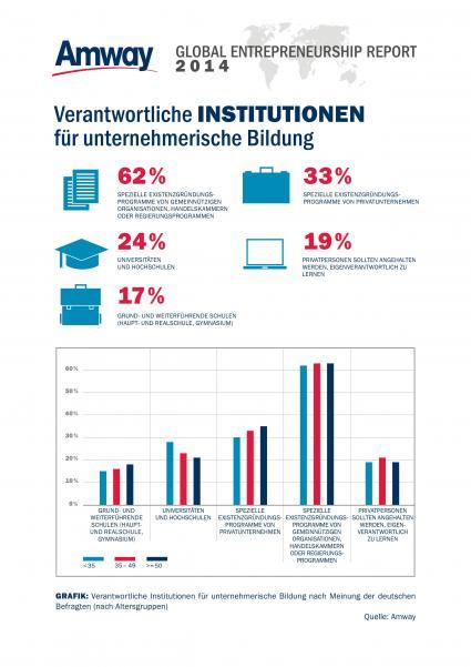 Amway-Global-Entrepreneurship-Report-2014-Generation-Y-Wenig-Interesse-am-Gruenden