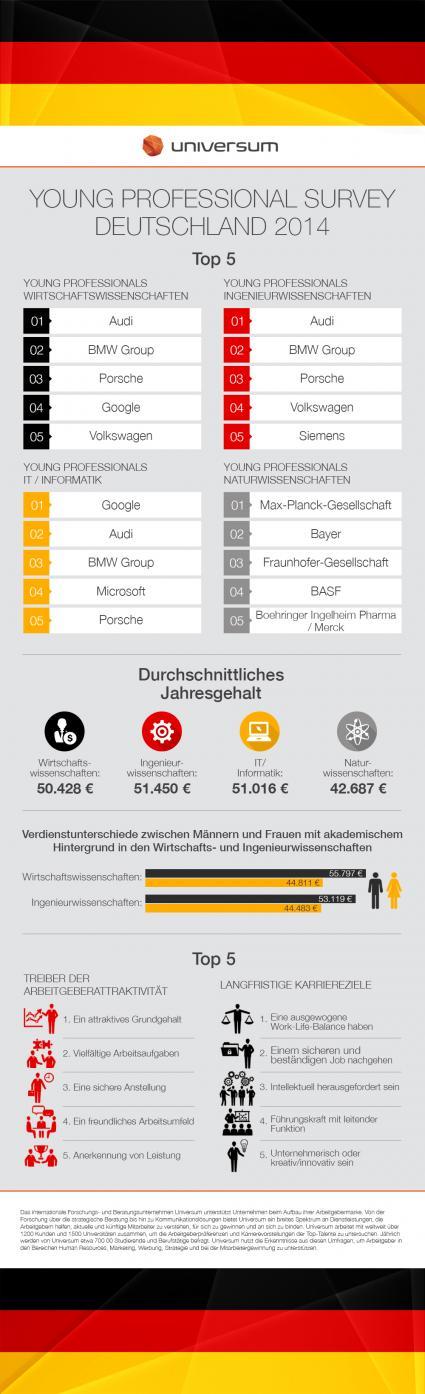 Audi-BMW-und-Porsche-sind-die-attraktivsten-Arbeitgeber-fuer-junge-Berufstaetige-Fuehrungsnachwuchs-wuenscht-Jobsicherheit-Wechselwilligkeit-nimmt-ab