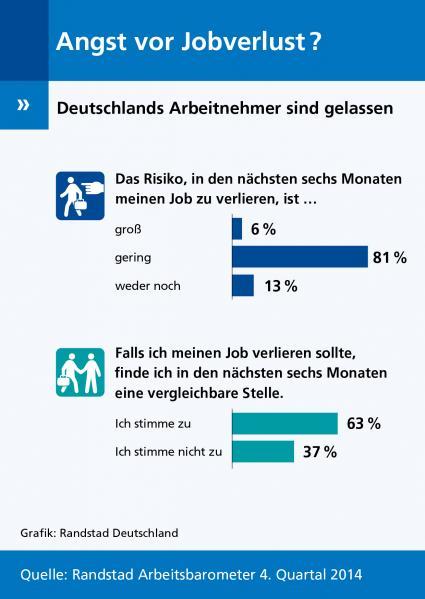 Randstad-Arbeitsbarometer-Angst-vor-Jobverlust-Deutsche-Arbeitnehmer-sind-gelassen