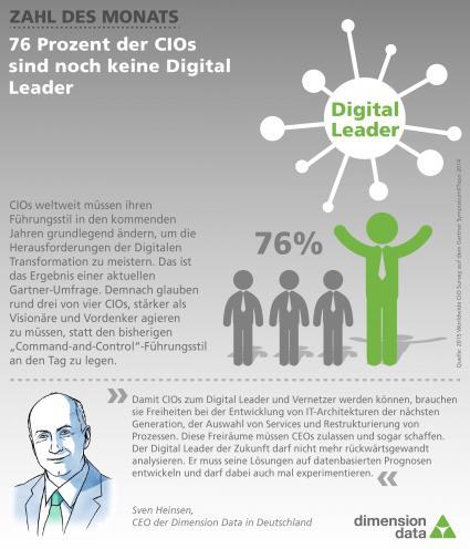 76-Prozent-der-CIOs-sind-noch-keine-Digital-Leader