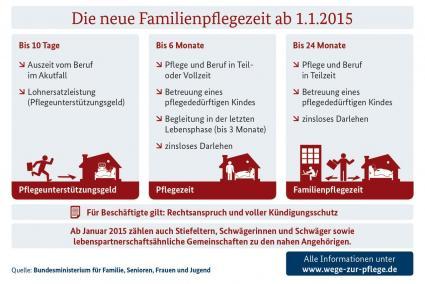 Bessere-Vereinbarkeit-von-Familie-Pflege-und-Beruf-das-aendert-sich-zum-1-Januar-2015