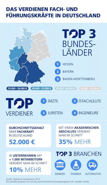 StepStone-Gehaltsreport-2015-Das-verdienen-Deutschlands-Fach-und-Fuehrungskraefte