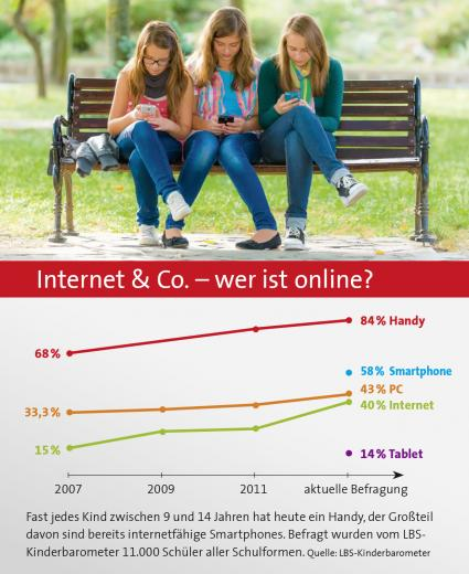 Mobile-Kommunikation-im-Kinderzimmer-auf-dem-Vormarsch-LBS-Kinderbarometer-84-Prozent-der-9-bis-14-Jaehrigen-besitzen-ein-eigenes-Handy-bereits-58-Prozent-ein-eigenes-Smartphone