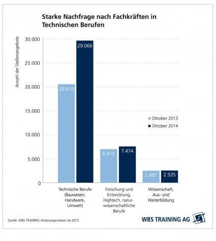 WBS-JobReport-Nachfrage-nach-Fachkraeften-in-Technischen-Berufen-steigt-rapide-Weiterbildungsspezialist-WBS-Training-analysiert-deutschen-Stellenmarkt