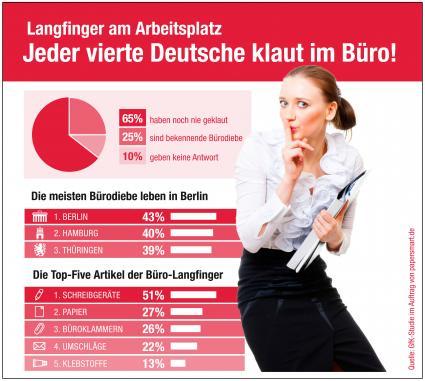 Langfinger-am-Arbeitsplatz-Jeder-vierte-Deutsche-klaut-im-Buero-Laut-einer-repraesentativen-GfK-Umfrage-haben-25-Prozent-der-Befragten-schon-mal-was-im-Buero-mitgehen-lassen