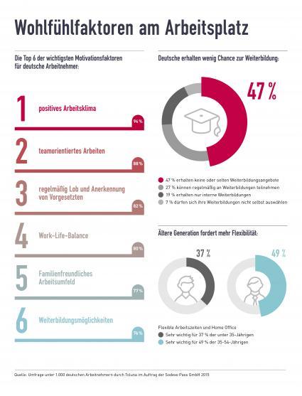 Motivationsfaktor-Weiterbildung-Arbeitgeber-geizen-mit-Entwicklungsmoeglichkeiten