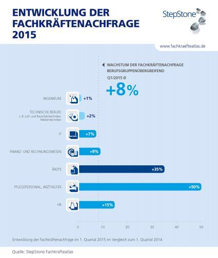 Fachkraeftenachfrage-Bester-Jahresstart-seit-2013