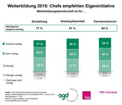 Weiterbildung-bei-HR-Managern-hoch-im-Kurs-TNS-Infratest-Studie-2015-Eigeninitiative-foerdert-Neueinstellung-Aufstieg-und-Joberhalt