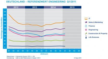 Stellenmarkt-fuer-Fachkraefte-zog-im-1-Quartal-spuerbar-an-Hays-Fachkraefte-Index