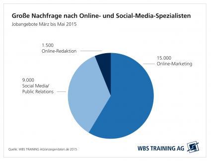 Fachkraeftemangel-2-0-Online-und-Social-Media-Spezialisten-Mangelware