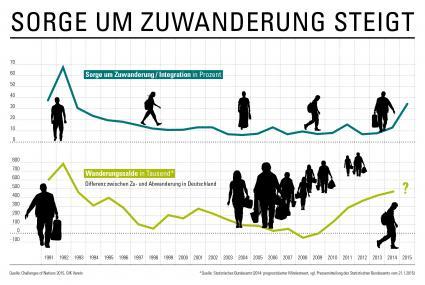 Die-Deutschen-sorgen-sich-ueber-Zuwanderung-Ergebnisse-der-Challenges-of-Nations-2015-des-GfK-Vereins