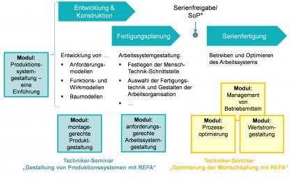 REFA-Institut-Wandel-in-der-Arbeitswelt-und-Industrie-4-0-erfordern-neue-Kompetenzen-fuer-den-Industrial-Engineer