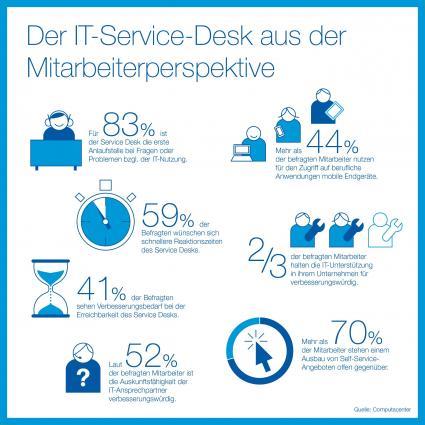 Trendstudie-von-PAC-und-Computacenter-Analysten-fordern-Paradigmenwechsel-fuer-den-IT-Service-Desk