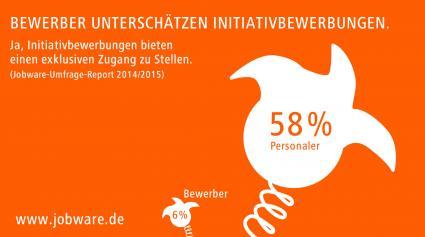 Bewerber-unterschaetzen-Initiativbewerbungen-Jobware-Umfrage-Report-Viele-vertane-Chancen-bei-der-Jobsuche