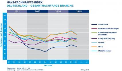 Hays-Fachkraefte-Index-Nachfrage-nach-Fachkraeften-sinkt-deutlich