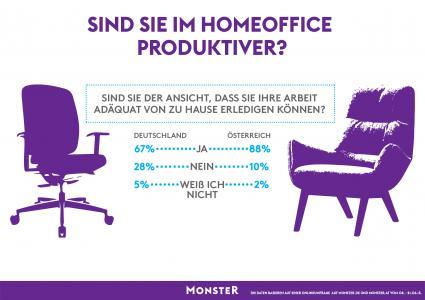 Sind-Arbeitnehmer-im-Home-Office-produktiver