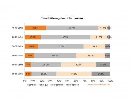 Junger-Jobtimismus