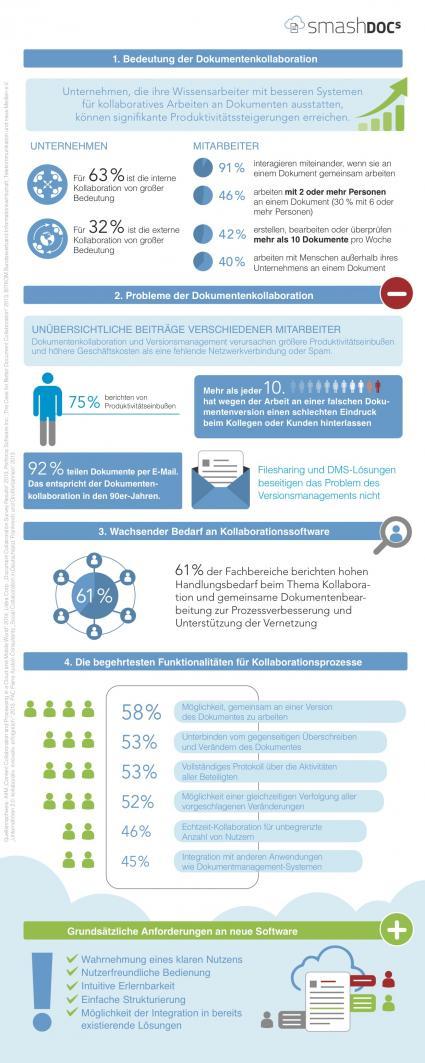 Aktuelle-Erkenntnisse-zum-Arbeiten-in-Unternehmen-Studie-enthuellt-92-Prozent-teilen-Dokumente-per-E-Mail-75-Prozent-haben-dadurch-Produktivitaetseinbussen