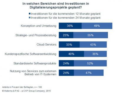 Studie-zur-digitalen-Transformation-von-Materna-und-PAC-belegt-hohe-Veraenderungsbereitschaft-deutscher-Unternehmen
