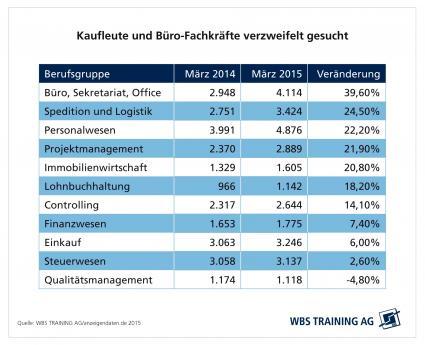 Kaufleute-und-Buerofachkraefte-verzweifelt-gesucht-Studie-des-Weiterbildungsspezialisten-WBS-Training-zeigt-wachsende-Nachfrage