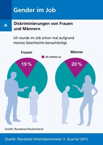Randstad-Arbeitsbarometer-Q3-2015-Immer-mehr-Maenner-fuehlen-sich-im-Job-diskriminiert