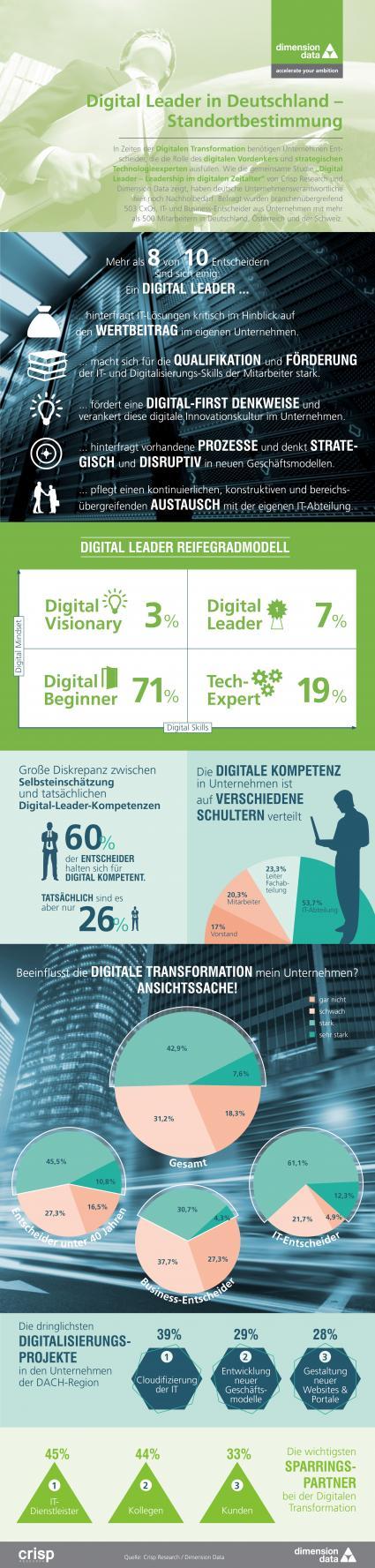 Digital-Leader-braucht-das-Land-Nur-jede-zwoelfte-Fuehrungskraft-der-deutschen-Wirtschaft-wird-den-Anforderungen-der-Digitalisierung-gerecht