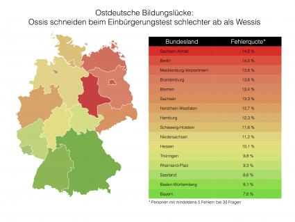 Ostdeutsche-Bildungsluecke-Ossis-schneiden-beim-Einbuergerungstest-schlechter-ab-als-Wessis