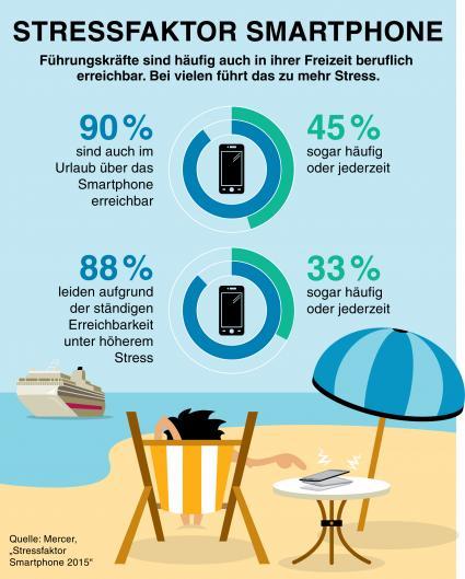 Smartphones-Fuehrungskraefte-sind-immer-erreichbar-und-haeufig-gestresst